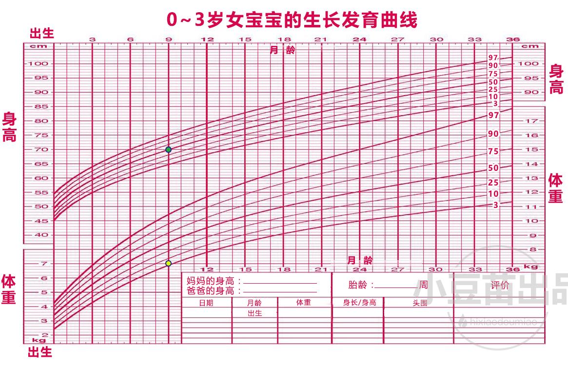 生长发育曲线图里,总体来说分为两块,上方这组线条是身高随着月龄的
