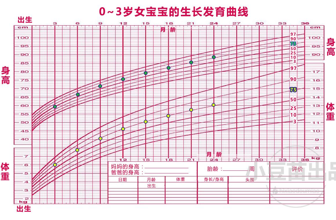 生长发育曲线图只适用于足月婴儿,早产宝宝并不适用,这一点爸妈心里图片